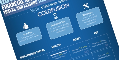 The Mod Media Infographic: Wat You Didn't Know About CFML