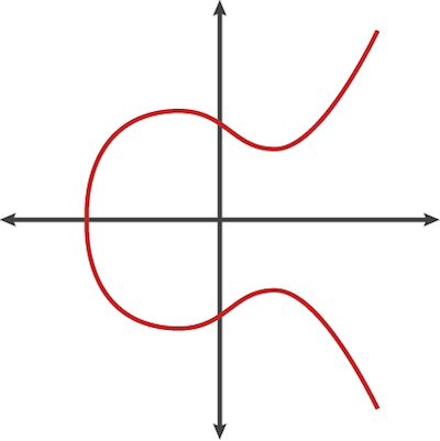 elliptic-curve-crypt-image00.png